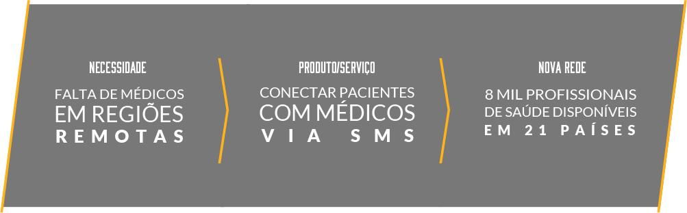 Medic Mobile, um programa que conecta pacientes com médicos de países desenvolvidos.