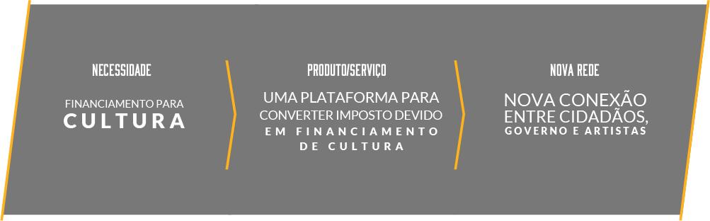 Imposto Vira Cultura, uma plataforma que transforma imposto devido em incentivo cultural.